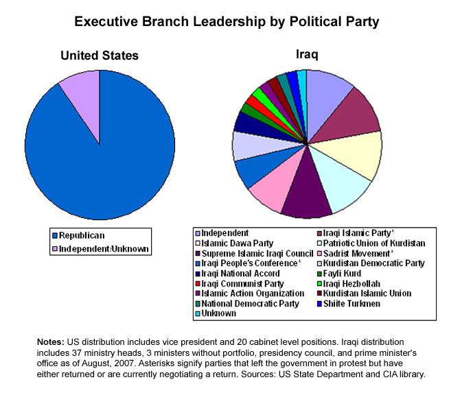 A Complex Executive Structure
