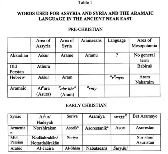 Assyria and Syria: Synonyms